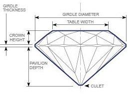 Diamond terminology